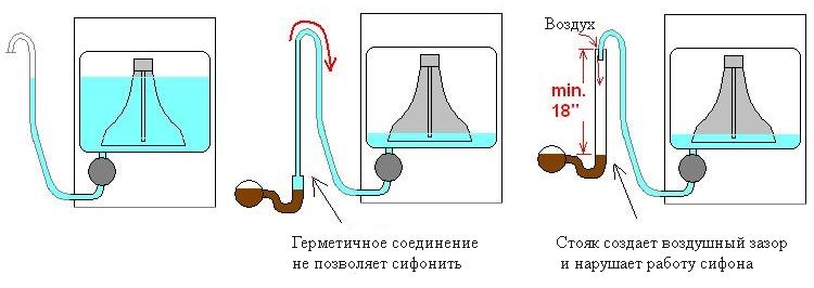 Почему бежит вода из стиральной машины где засыпается порошок